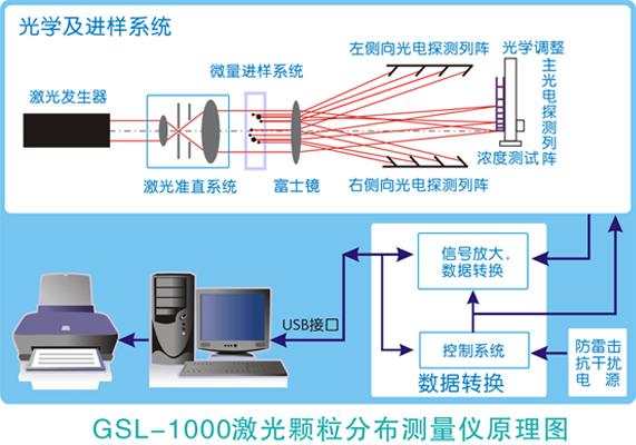 GSL-1000原理�D