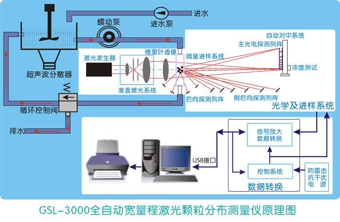 GSL-3000原理�D