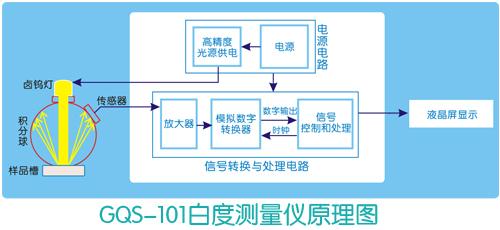 GQS101原理图